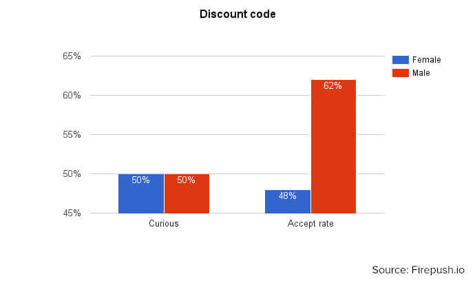 Discount code web push statistics